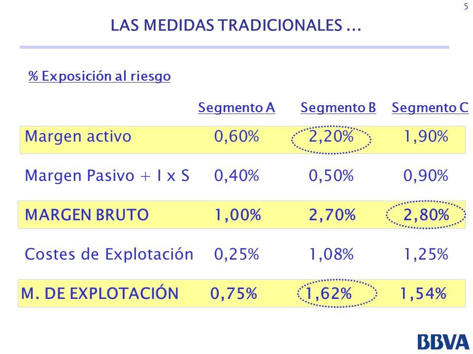 6 LAS MEDIDAS TRADICIONALES...% Exposición al riesgo Segmento BSegmento CSegmento A M.