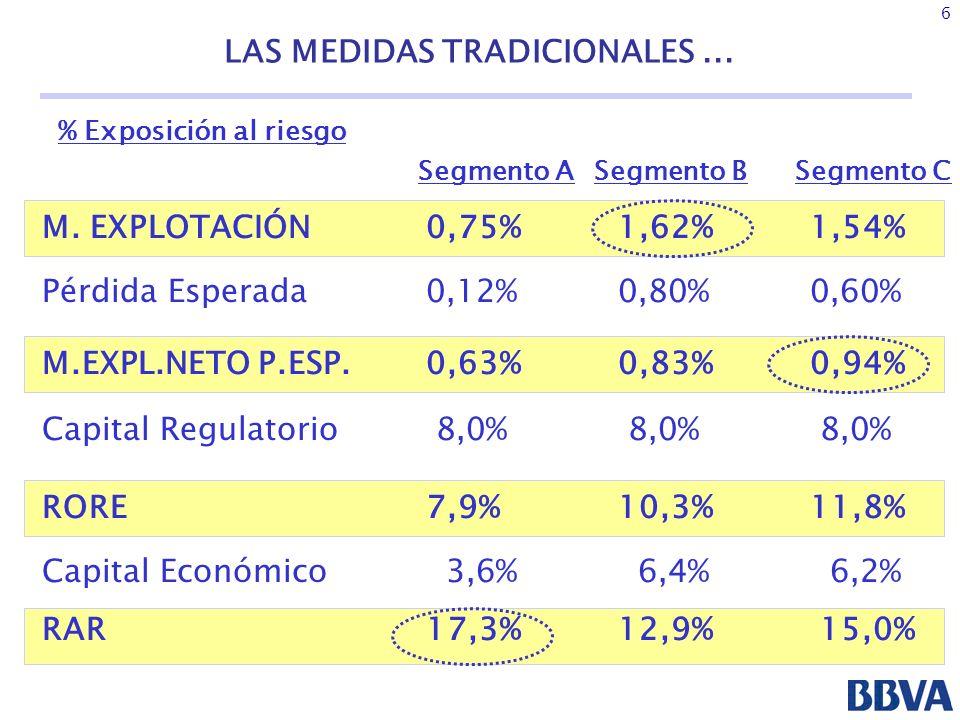 37 NUEVA PLATAFORMA DE RIESGOS EN ÁREAS DE MERCADOS (NPRAM) Utilización de diferentes metodologías para la medición de Valor en Riesgo.