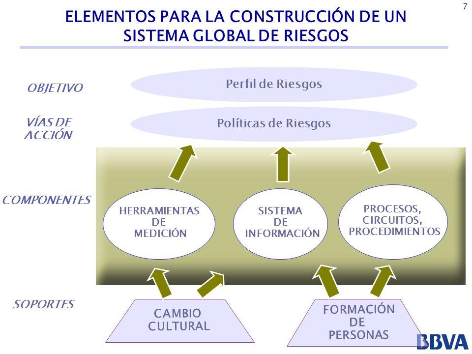 18 La actividad normal de las entidades financieras conduce a determinadas exposiciones globales a los factores de riesgo...