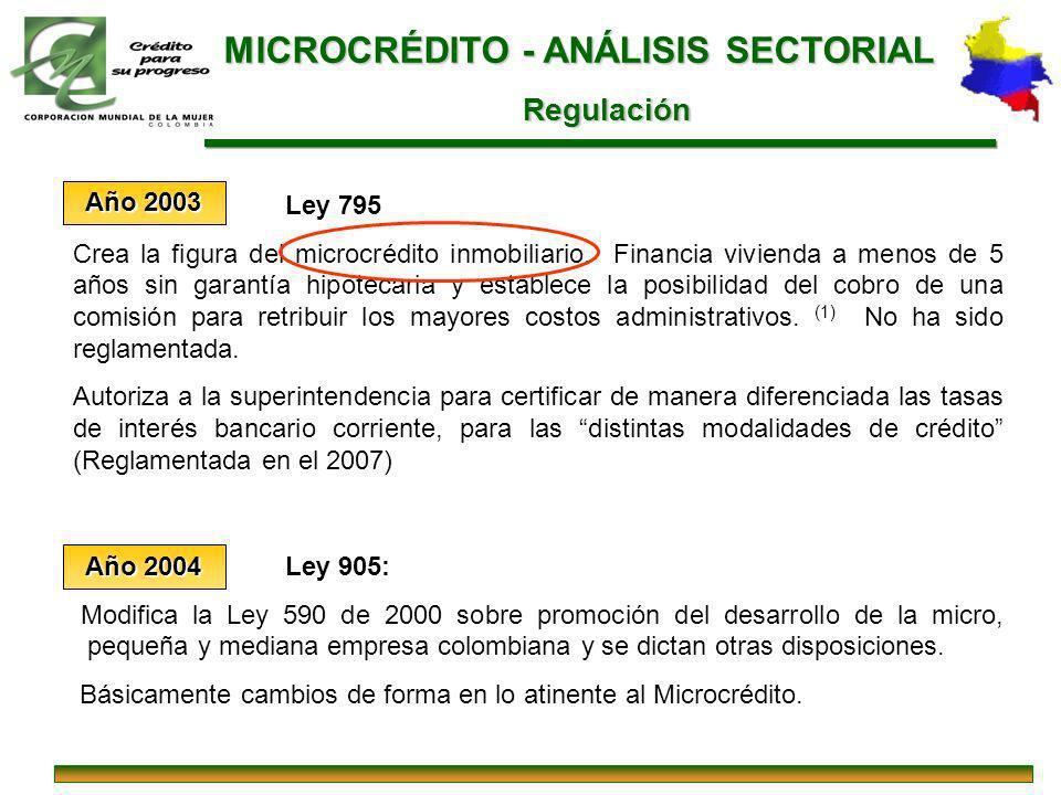 MICROCRÉDITO - ANÁLISIS SECTORIAL Regulación Regulación Ley 795 Crea la figura del microcrédito inmobiliario. Financia vivienda a menos de 5 años sin