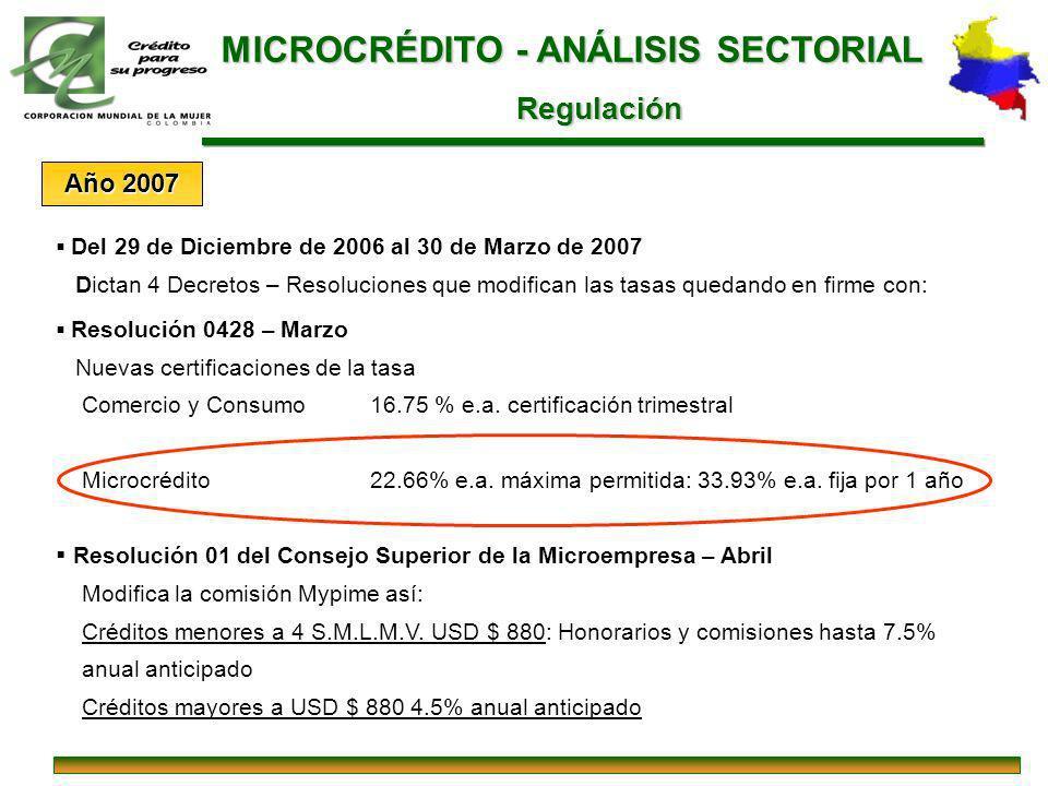 Resolución 0428 – Marzo Nuevas certificaciones de la tasa Comercio y Consumo16.75 % e.a. certificación trimestral Microcrédito22.66% e.a. máxima permi