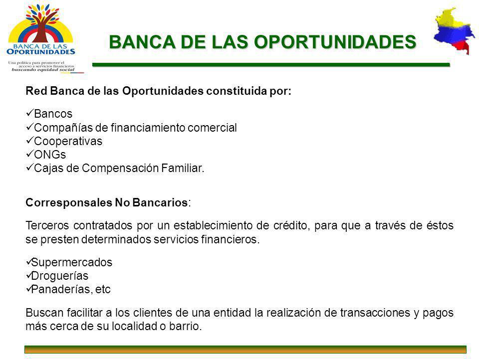 Red Banca de las Oportunidades constituida por: Bancos Compañías de financiamiento comercial Cooperativas ONGs Cajas de Compensación Familiar. Corresp