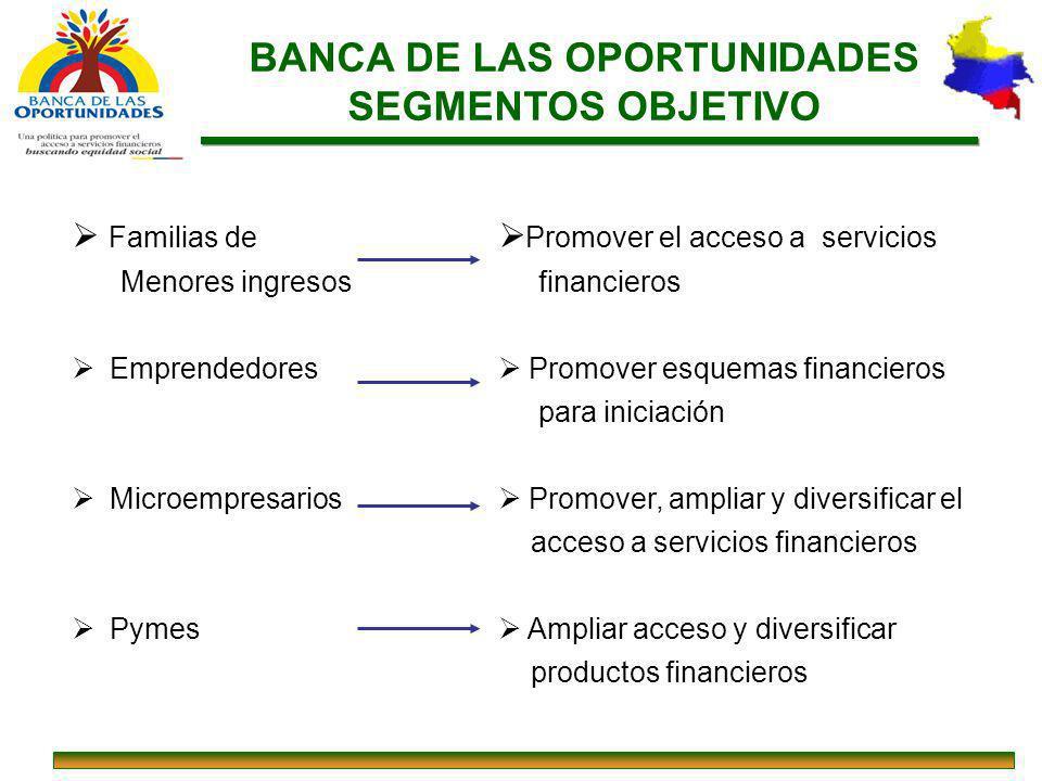 BANCA DE LAS OPORTUNIDADES SEGMENTOS OBJETIVO Familias de Menores ingresos Emprendedores Microempresarios Pymes Promover el acceso a servicios financi