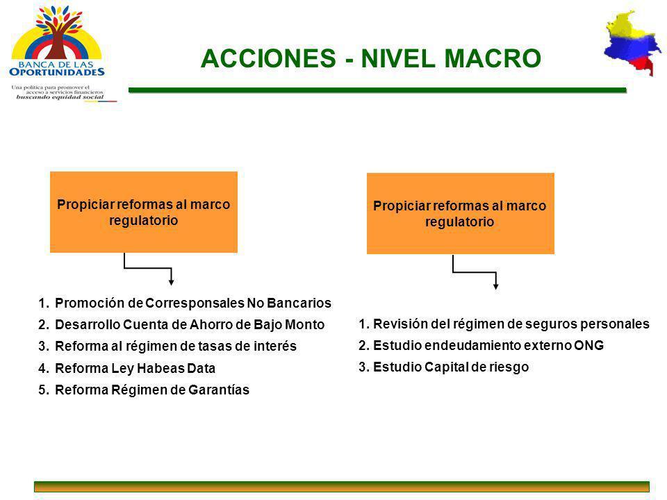ACCIONES - NIVEL MACRO Propiciar reformas al marco regulatorio 1. Promoción de Corresponsales No Bancarios 2. Desarrollo Cuenta de Ahorro de Bajo Mont