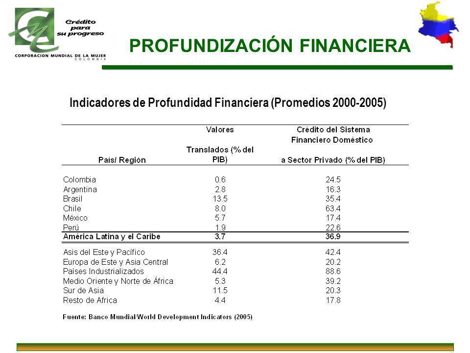 PROFUNDIZACIÓN FINANCIERA Indicadores de Profundidad Financiera (Promedios 2000-2005)