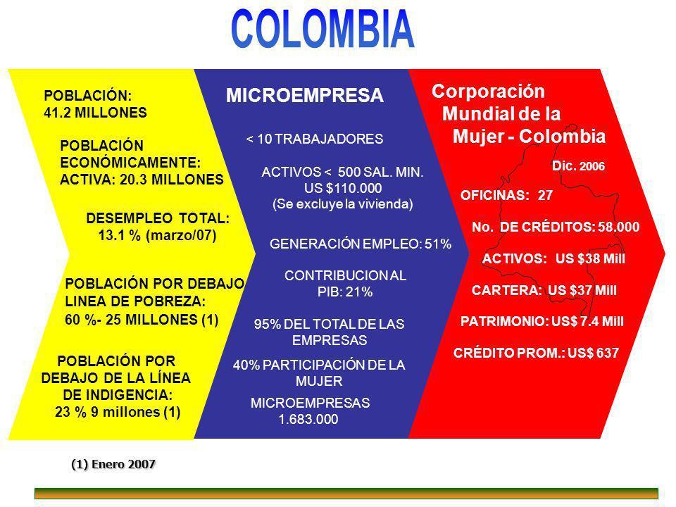 Dic. 2006 Corporación Mundial de la Mujer - Colombia OFICINAS: 27 No. DE CRÉDITOS: 58.000 ACTIVOS: US $38 Mill CARTERA: US $37 Mill PATRIMONIO: US$ 7.