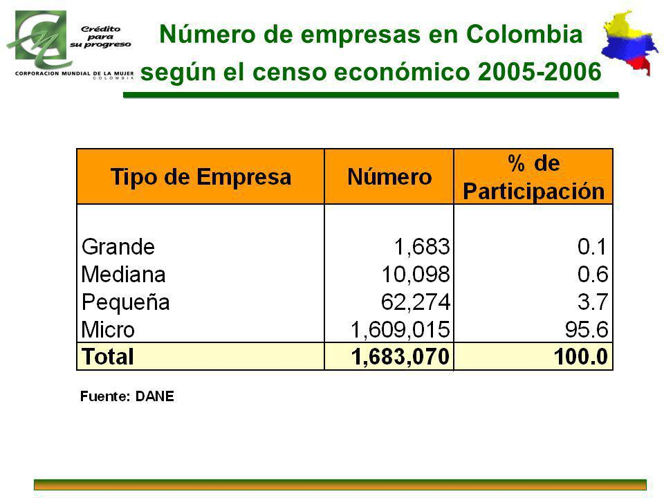 Número de empresas en Colombia según el censo económico 2005-2006