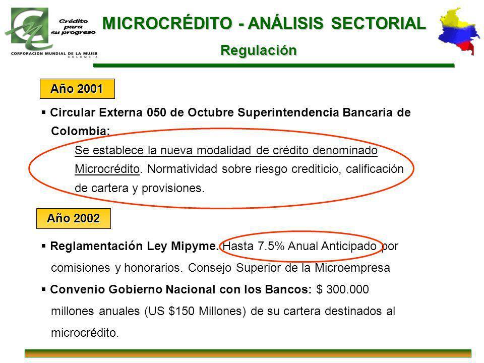 Circular Externa 050 de Octubre Superintendencia Bancaria de Colombia: Se establece la nueva modalidad de crédito denominado Microcrédito. Normativida