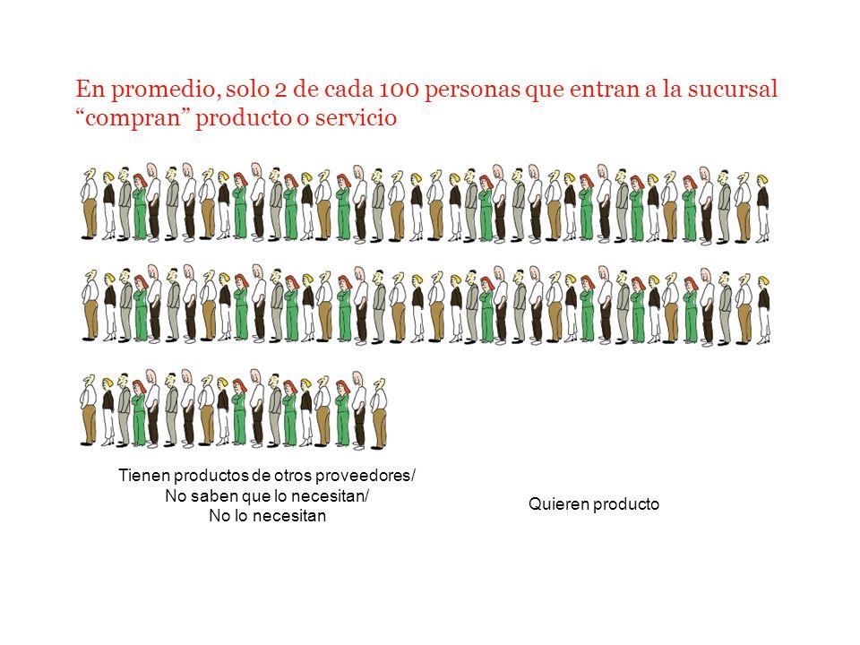 En promedio, solo 2 de cada 100 personas que entran a la sucursal compran producto o servicio Quieren producto Tienen productos de otros proveedores/
