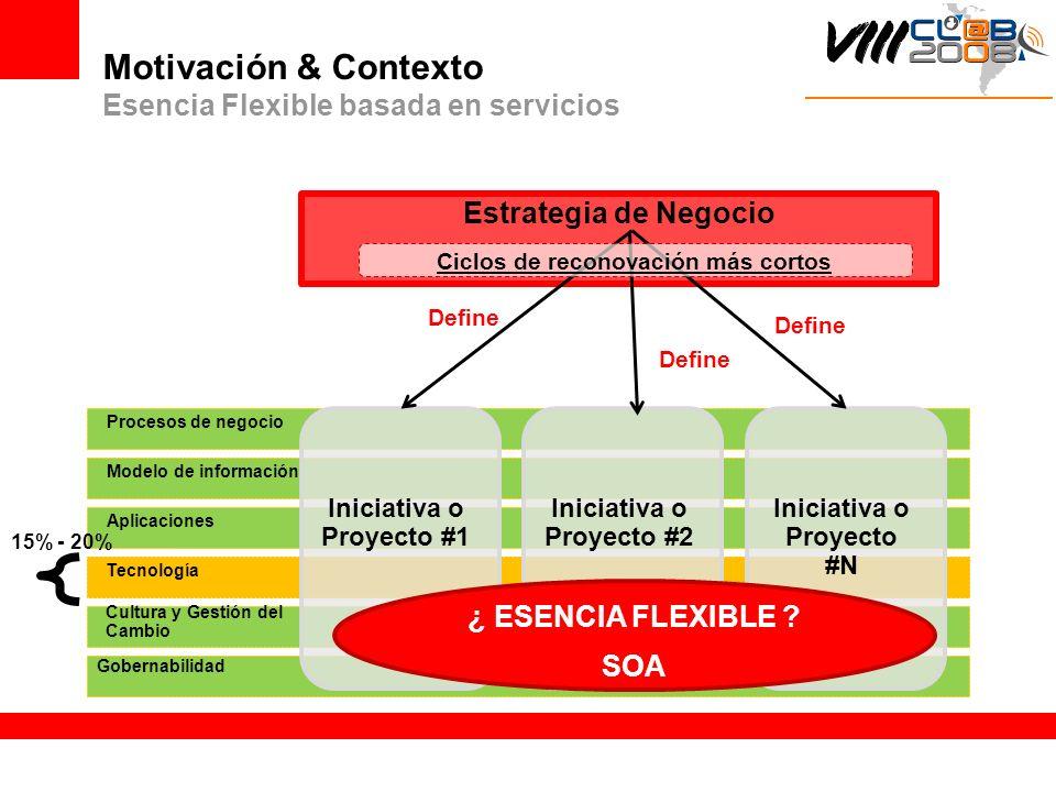 Motivación & Contexto Esencia Flexible basada en servicios Procesos de negocio Modelo de información Aplicaciones Tecnología Cultura y Gestión del Cam