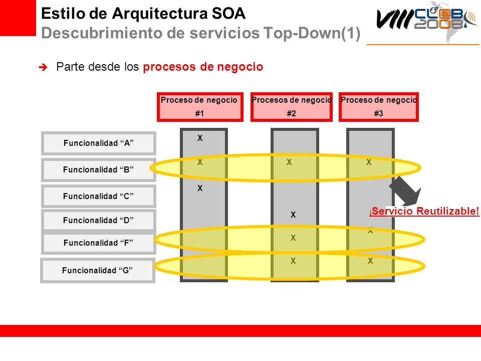 Parte desde los procesos de negocio Funcionalidad A Funcionalidad B Funcionalidad C Proceso de negocio #1 X X X Funcionalidad D Procesos de negocio #2