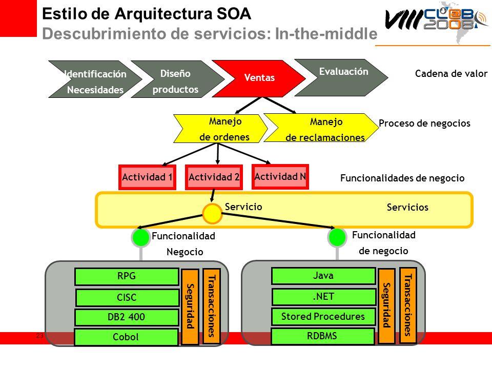 23 Identificación Necesidades Diseño productos Ventas Evaluación Cadena de valor Actividad 1Actividad 2 Actividad N Funcionalidades de negocio Funcion