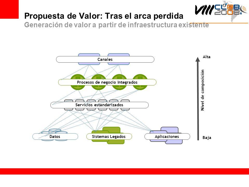Propuesta de Valor: Tras el arca perdida Generación de valor a partir de infraestructura existente DatosAplicacionesSistemas Legados Servicios estanda
