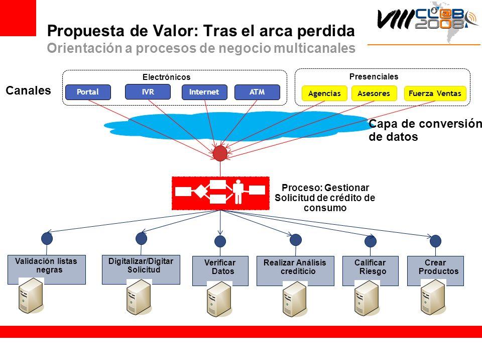Propuesta de Valor: Tras el arca perdida Orientación a procesos de negocio multicanales Portal IVR Internet ATM Canales Electrónicos AgenciasAsesores