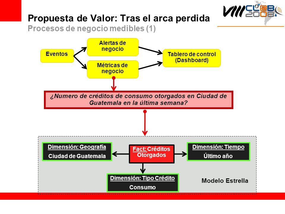 Propuesta de Valor: Tras el arca perdida Procesos de negocio medibles (1) ¿Numero de créditos de consumo otorgados en Ciudad de Guatemala en la última