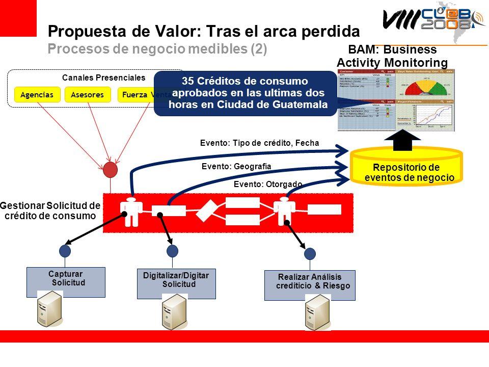Propuesta de Valor: Tras el arca perdida Procesos de negocio medibles (2) AgenciasAsesores Fuerza Ventas Canales Presenciales Gestionar Solicitud de c