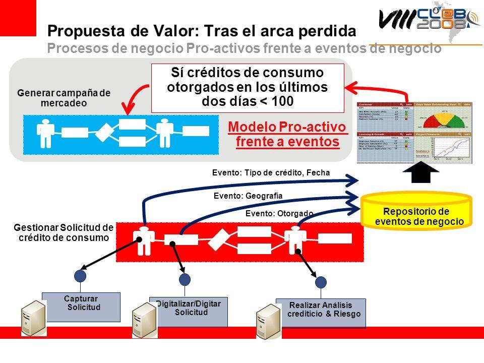 Propuesta de Valor: Tras el arca perdida Procesos de negocio Pro-activos frente a eventos de negocio Gestionar Solicitud de crédito de consumo Realiza