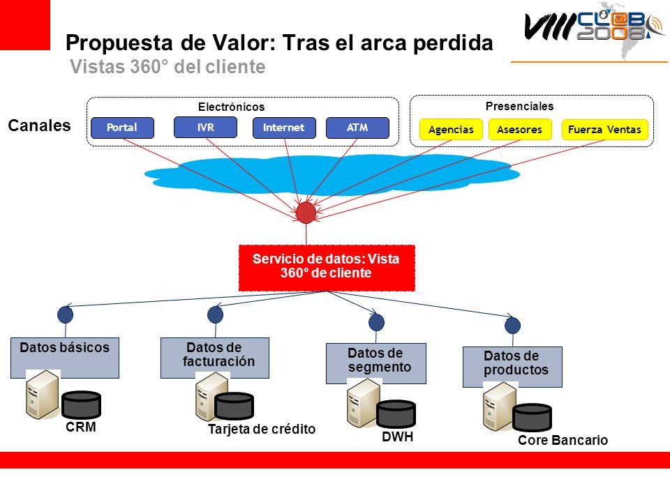 Propuesta de Valor: Tras el arca perdida Vistas 360° del cliente Portal IVR Internet ATM Canales Electrónicos AgenciasAsesores Fuerza Ventas Presencia