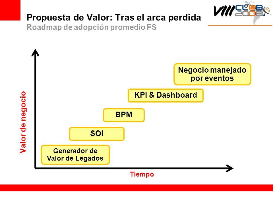 Propuesta de Valor: Tras el arca perdida Roadmap de adopción promedio FS Valor de negocio Generador de Valor de Legados SOI BPM KPI & Dashboard Negoci