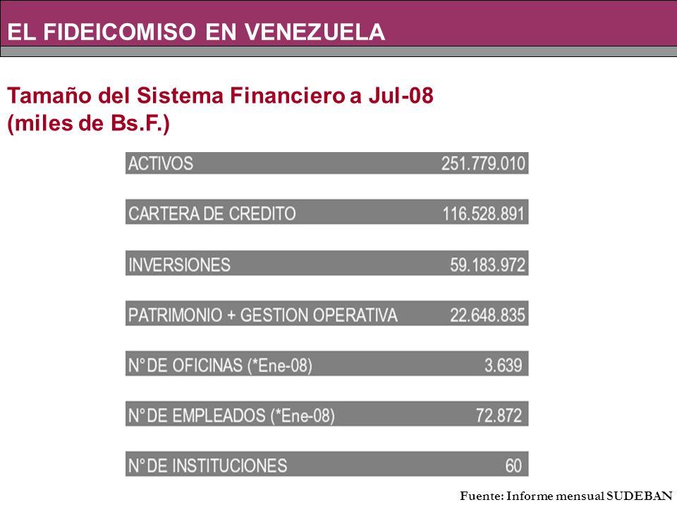 Tamaño del Sistema Financiero a Jul-08 (miles de Bs.F.) EL FIDEICOMISO EN VENEZUELA Fuente: Informe mensual SUDEBAN