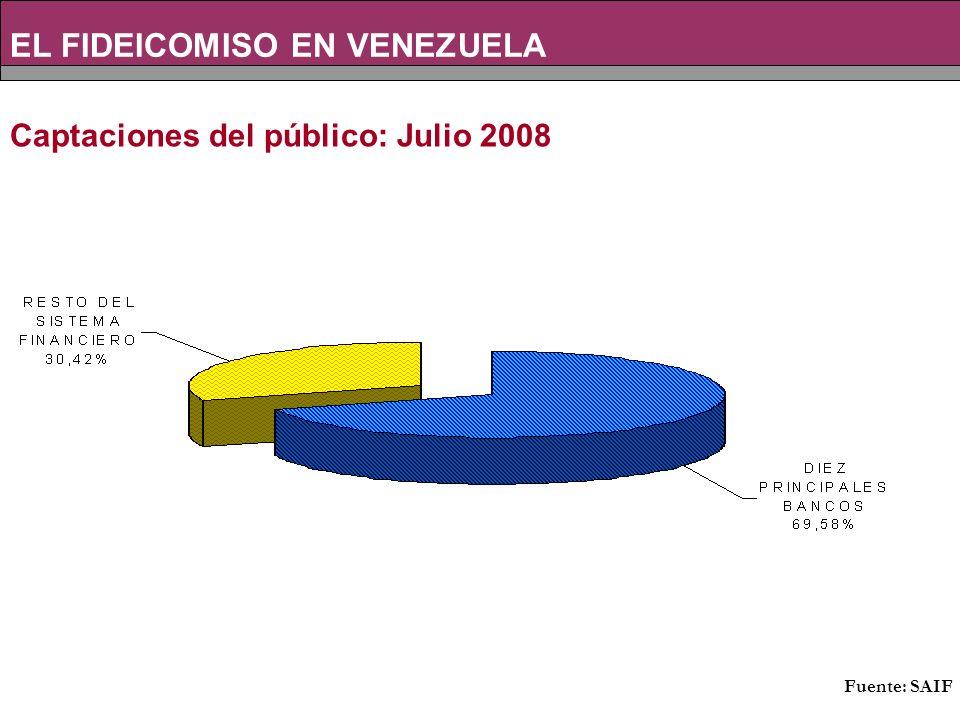 Captaciones del público: Julio 2008 EL FIDEICOMISO EN VENEZUELA Fuente: SAIF