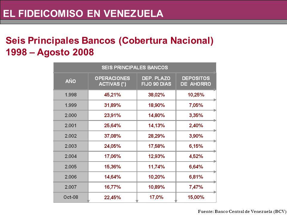 Seis Principales Bancos (Cobertura Nacional) 1998 – Agosto 2008 Fuente: Banco Central de Venezuela (BCV)