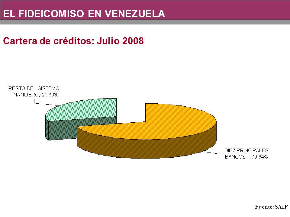 Cartera de créditos: Julio 2008 EL FIDEICOMISO EN VENEZUELA Fuente: SAIF