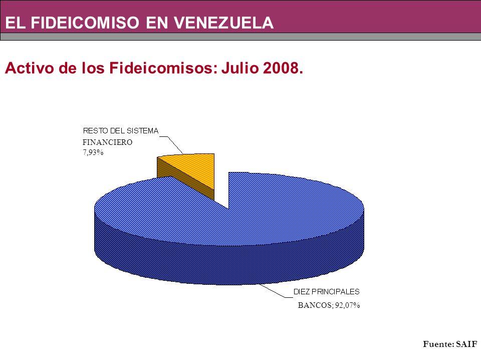Activo de los Fideicomisos: Julio 2008.