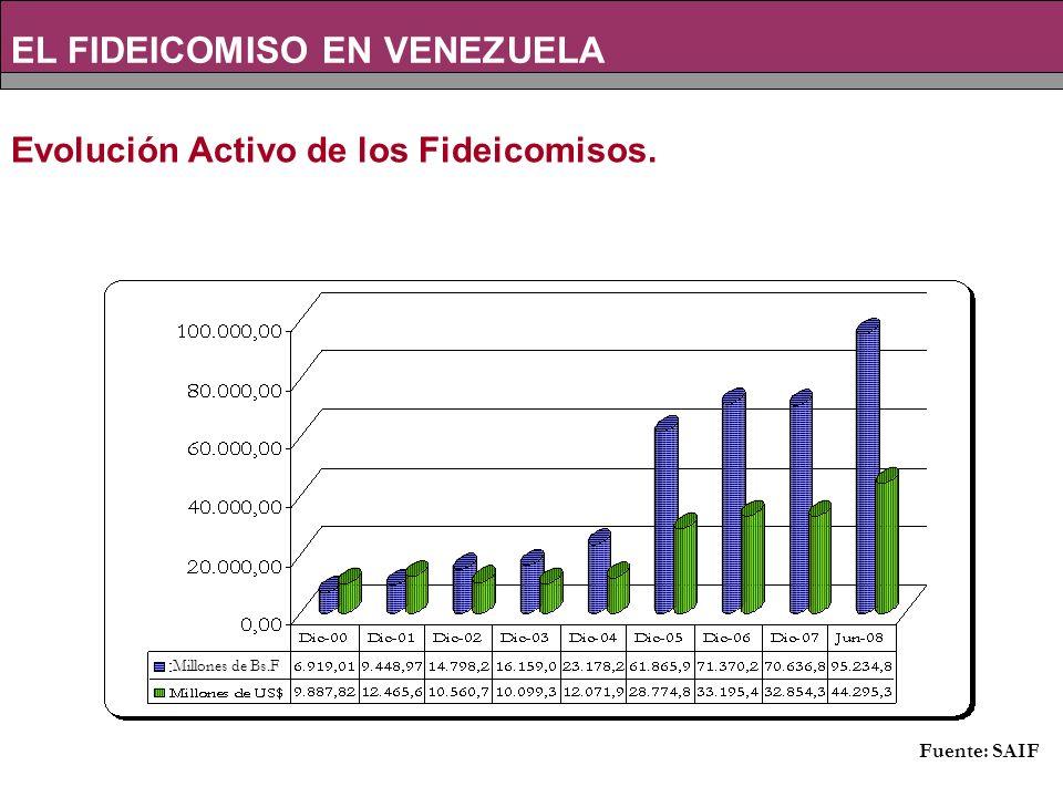 Fuente: SAIF Evolución Activo de los Fideicomisos. EL FIDEICOMISO EN VENEZUELA Millones de Bs.F