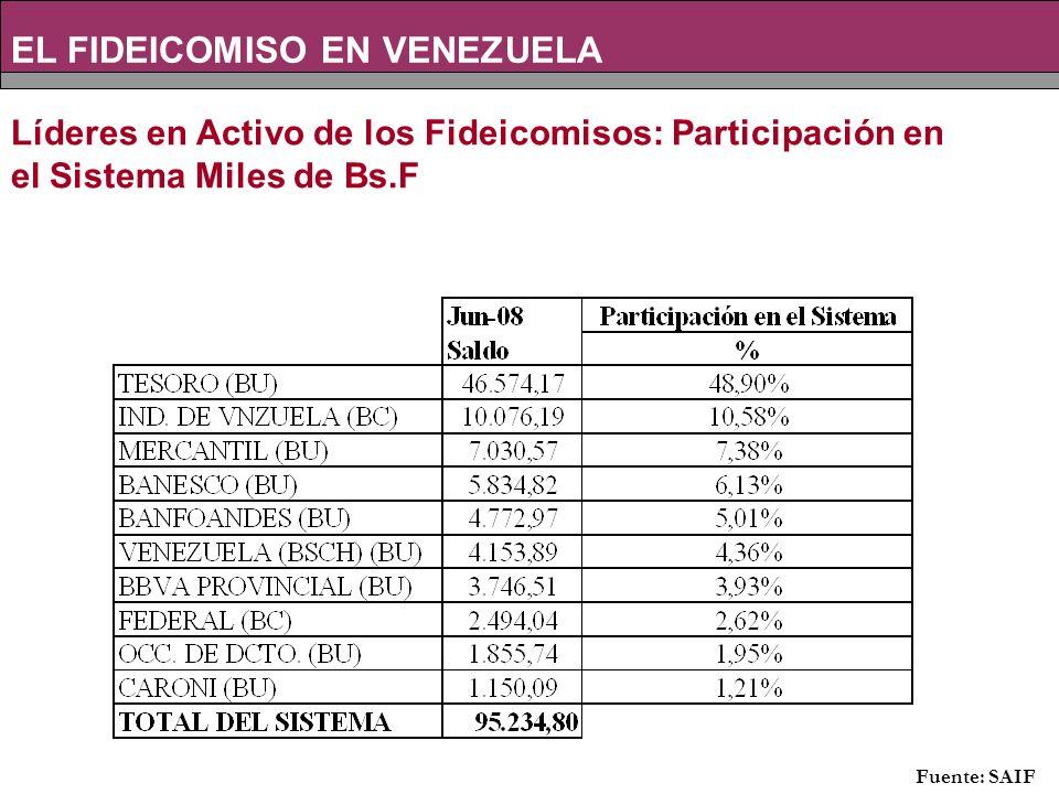 Líderes en Activo de los Fideicomisos: Participación en el Sistema Miles de Bs.F EL FIDEICOMISO EN VENEZUELA Fuente: SAIF