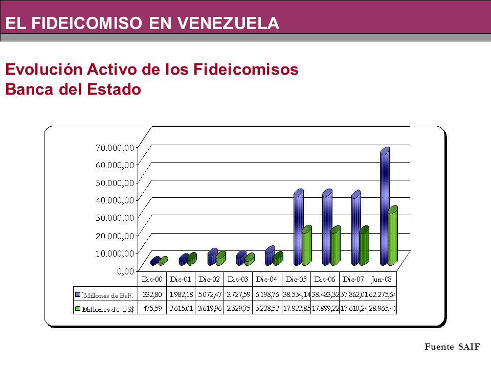 Evolución Activo de los Fideicomisos Banca del Estado EL FIDEICOMISO EN VENEZUELA Millones de BsF.