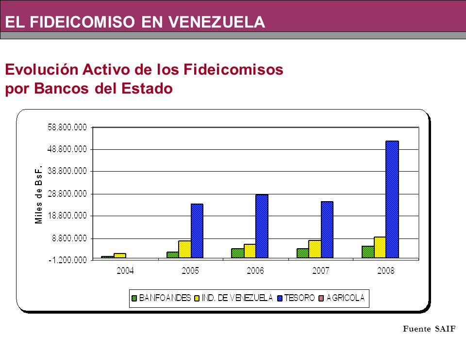 Fuente: SAIF Evolución Activo de los Fideicomisos por Bancos del Estado EL FIDEICOMISO EN VENEZUELA