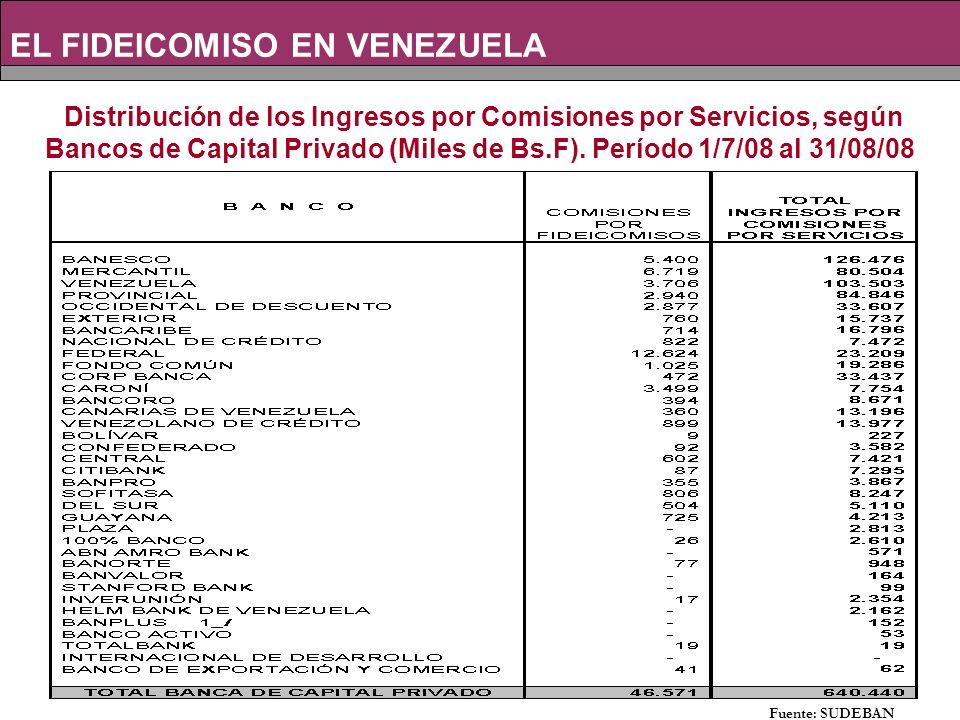 Distribución de los Ingresos por Comisiones por Servicios, según Bancos de Capital Privado (Miles de Bs.F).