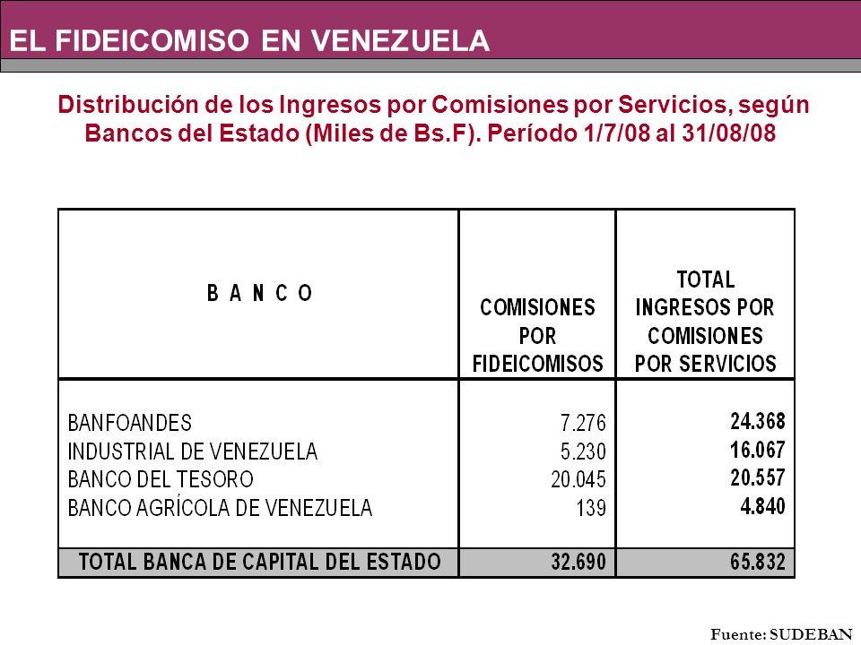 EL FIDEICOMISO EN VENEZUELA Fuente: SUDEBAN Distribución de los Ingresos por Comisiones por Servicios, según Bancos del Estado (Miles de Bs.F).