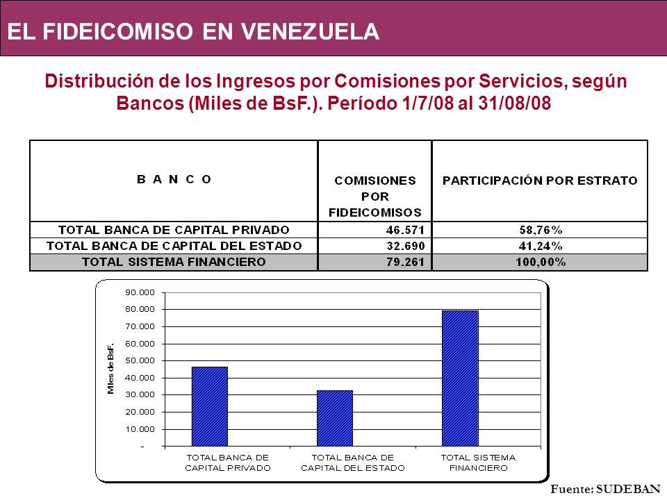 EL FIDEICOMISO EN VENEZUELA Distribución de los Ingresos por Comisiones por Servicios, según Bancos (Miles de BsF.).