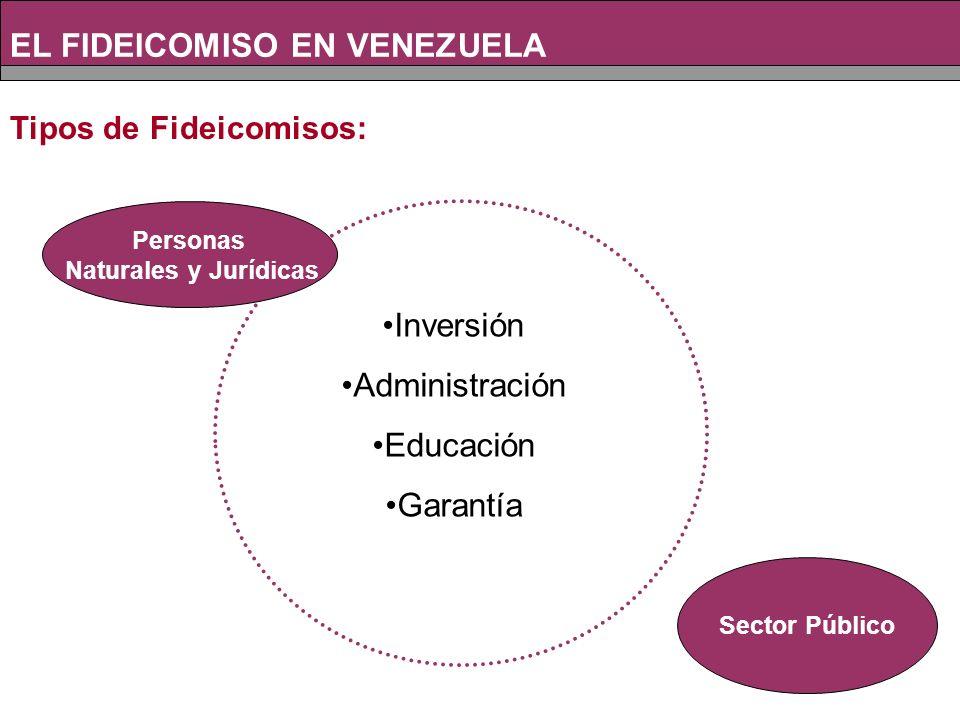 Inversión Administración Educación Garantía Personas Naturales y Jurídicas Sector Público EL FIDEICOMISO EN VENEZUELA Tipos de Fideicomisos: