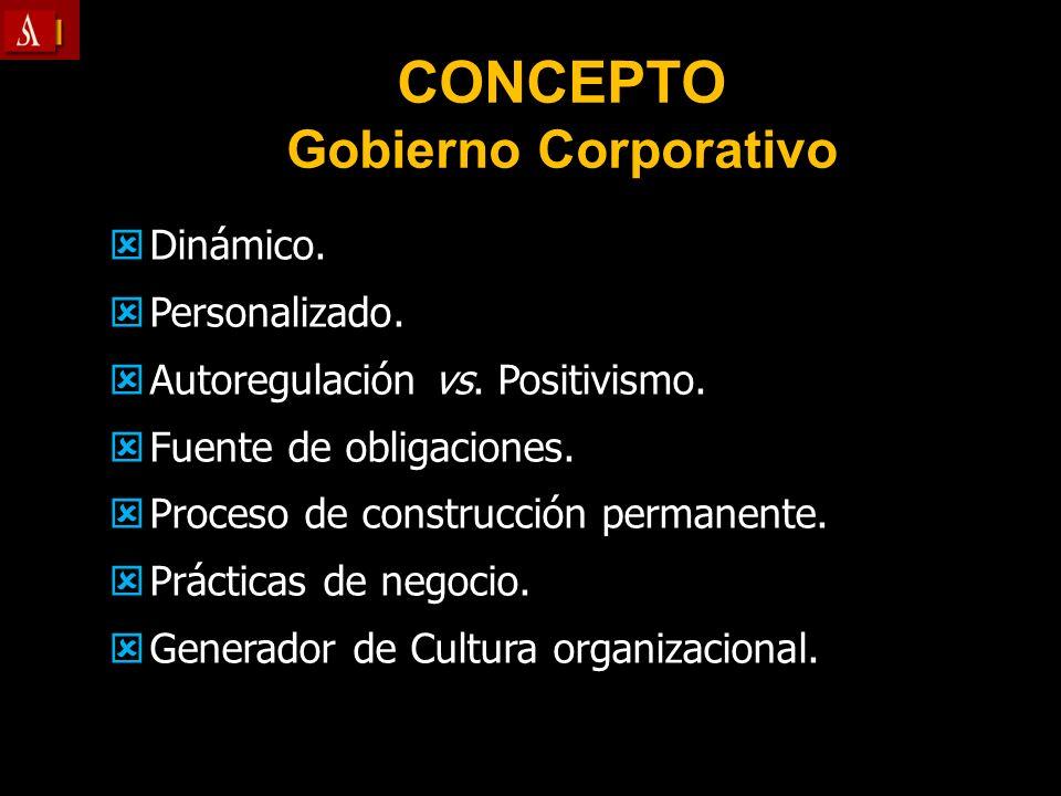 CONCEPTO Gobierno Corporativo Dinámico. Dinámico. Personalizado. Personalizado. Autoregulación vs. Positivismo. Autoregulación vs. Positivismo. Fuente