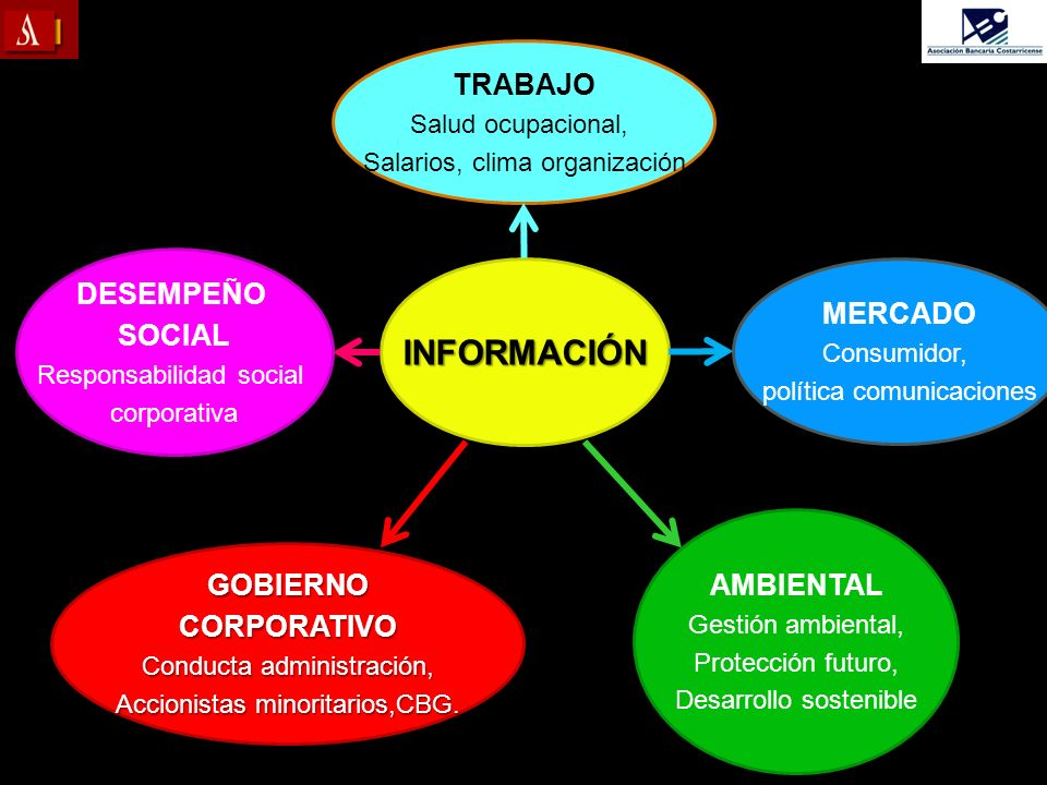 DESEMPEÑO SOCIAL Responsabilidad social corporativa GOBIERNOCORPORATIVO Conducta administración, Accionistas minoritarios,CBG. AMBIENTAL Gestión ambie