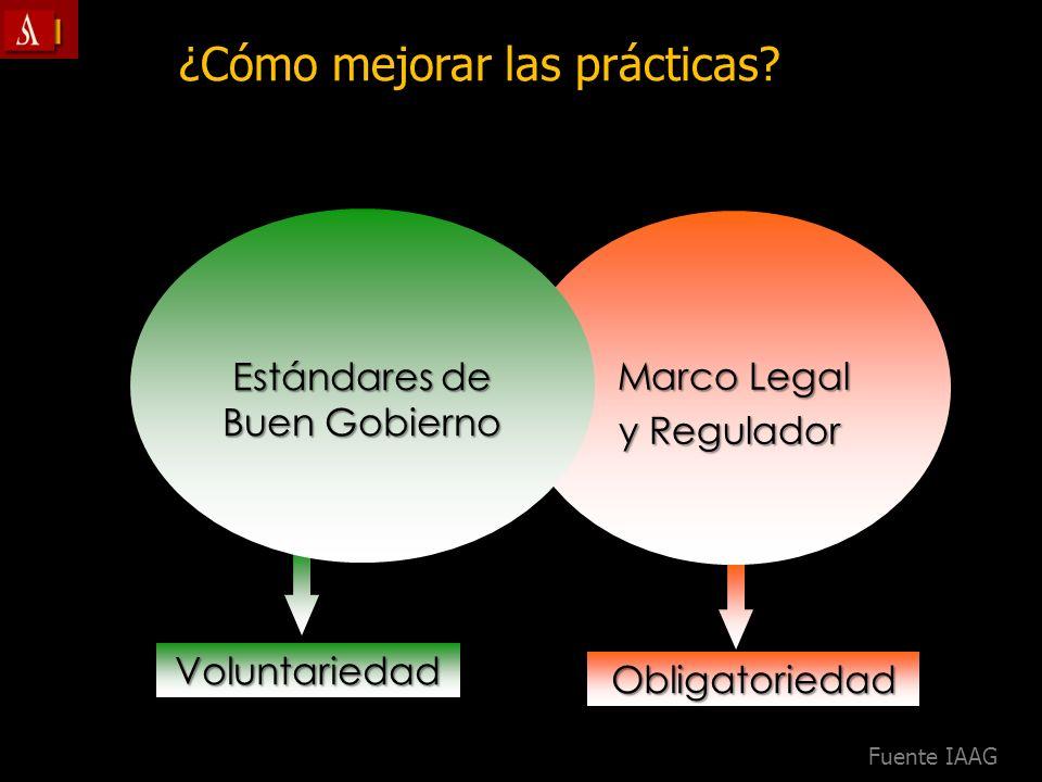 Obligatoriedad Marco Legal y Regulador Voluntariedad Estándares de Buen Gobierno ¿Cómo mejorar las prácticas? Fuente IAAG