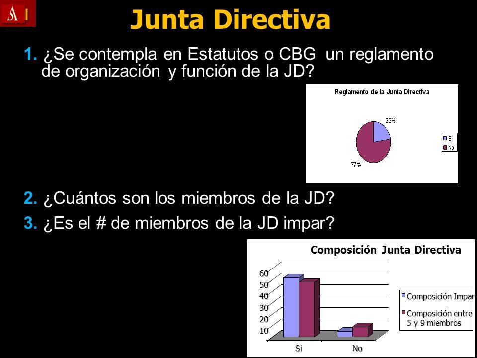 1. ¿Se contempla en Estatutos o CBG un reglamento de organización y función de la JD? 2. ¿Cuántos son los miembros de la JD? 3. ¿Es el # de miembros d