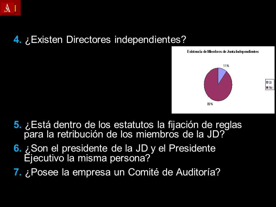 4. ¿Existen Directores independientes? 5. ¿Está dentro de los estatutos la fijación de reglas para la retribución de los miembros de la JD? 6. ¿Son el