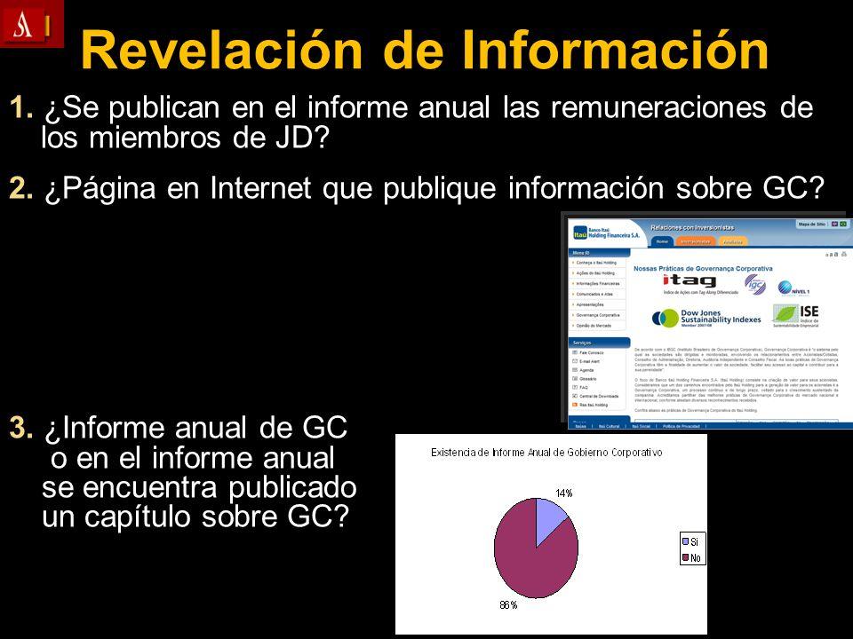 1. ¿Se publican en el informe anual las remuneraciones de los miembros de JD? 2. ¿Página en Internet que publique información sobre GC? 3. ¿Informe an