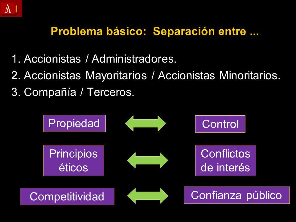 Propiedad Control Conflictos de interés Principios éticos Competitividad Confianza público Problema básico: Separación entre... 1. Accionistas / Admin