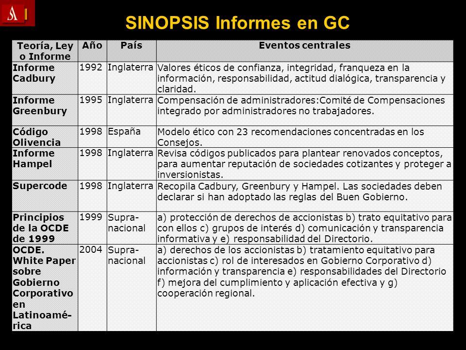 Teoría, Ley o Informe AñoPaísEventos centrales Informe Cadbury 1992InglaterraValores éticos de confianza, integridad, franqueza en la información, res