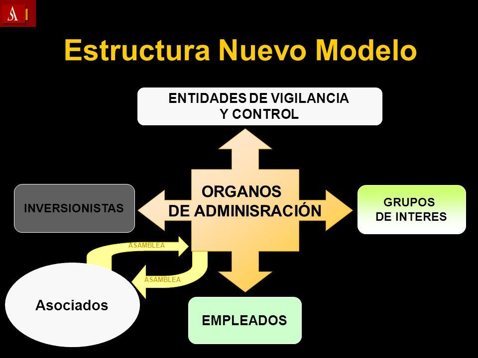 ENTIDADES DE VIGILANCIA Y CONTROL GRUPOS DE INTERES INVERSIONISTAS Asociados EMPLEADOS Estructura Nuevo Modelo ASAMBLEA ORGANOS DE ADMINISRACIÓN