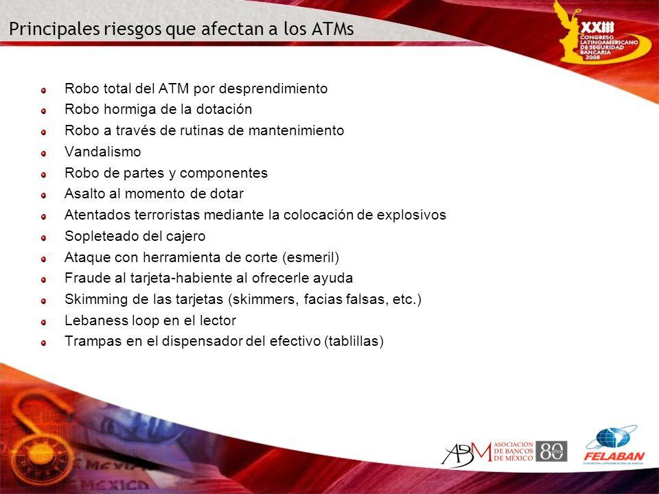 Principales riesgos que afectan a los ATMs Robo total del ATM por desprendimiento Robo hormiga de la dotación Robo a través de rutinas de mantenimient