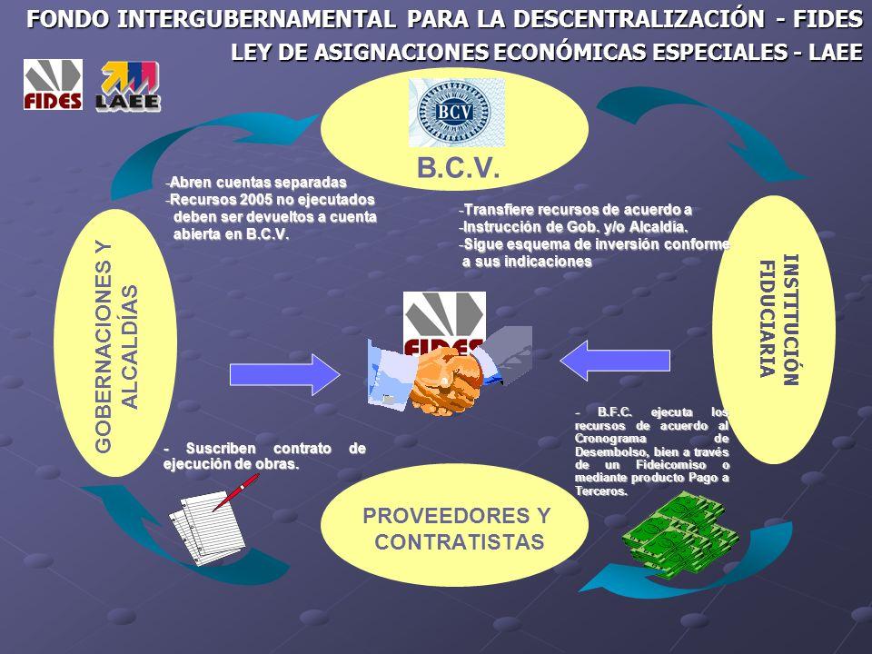 Fondo Nacional de Transporte Urbano FONTUR LIQUIDACIÓN Y RECUPERACIÓN DE CRÉDITOS BENEFICIARIO DEL CRÉDITO PERSONA NATURAL O JURIDICA SELECIONADA POR EL FIDEICOMITENTE Liquida Recupera FIDEICOMITENTE FONTUR BENEFICIARIO FONTUR FIDUCIARIO INSTITUCIÓN FINANCIERA FINALIDAD LA FINALIDAD DEL FIDEICOMISO ES LA ADMINISTRACIÓN E INVERSIÓN DE LAS CANTIDADES DE DINERO QUE INTEGRAN EL FONDO FIDUCIARIO PARA EFECTUAR LA CANCELACIÓN DE LAS ÓRDENES DE PAGO RELATIVAS A LA EJECUCIÓN DE LOS PROYECTO