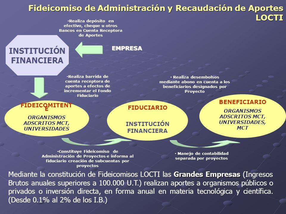 FIDEICOMITENT E ORGANISMOS ADSCRITOS MCT, UNIVERSIDADES FIDUCIARIO INSTITUCIÓN FINANCIERA EMPRESA Manejo de contabilidad separada por proyectos Fideic