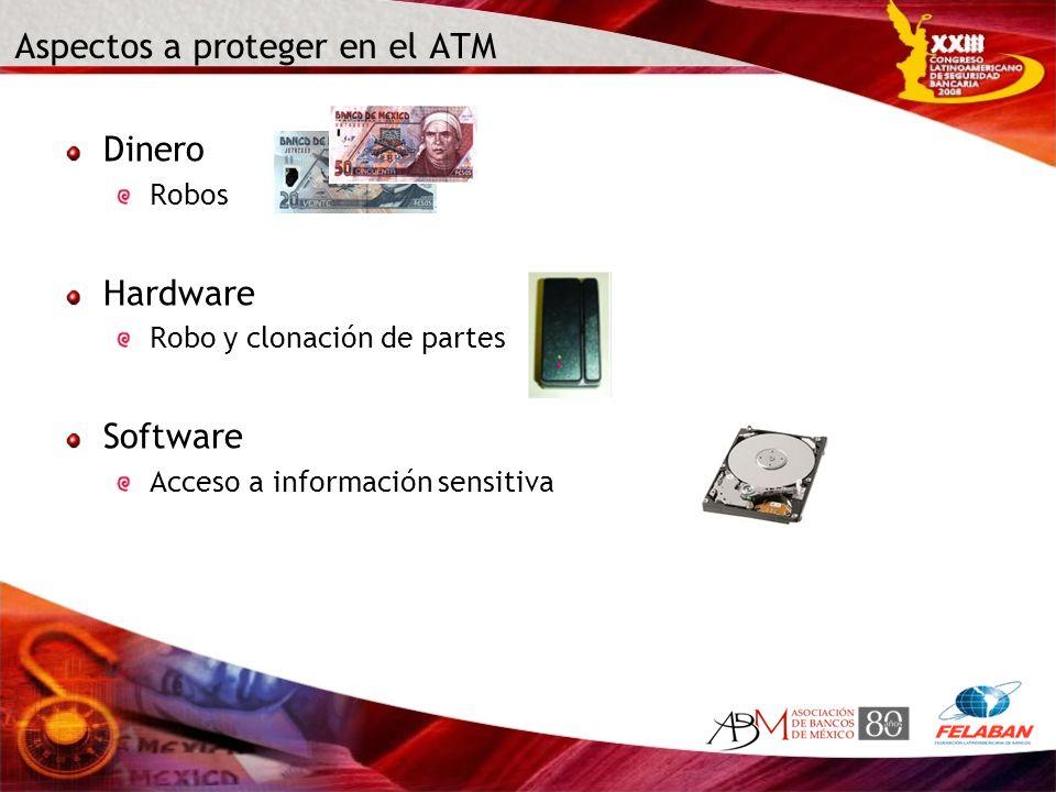Aspectos a proteger en el ATM Dinero Robos Hardware Robo y clonación de partes Software Acceso a información sensitiva