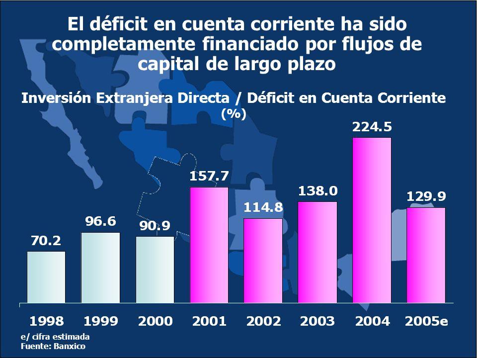El déficit en cuenta corriente ha sido completamente financiado por flujos de capital de largo plazo e/ cifra estimada Fuente: Banxico Inversión Extranjera Directa / Déficit en Cuenta Corriente (%)